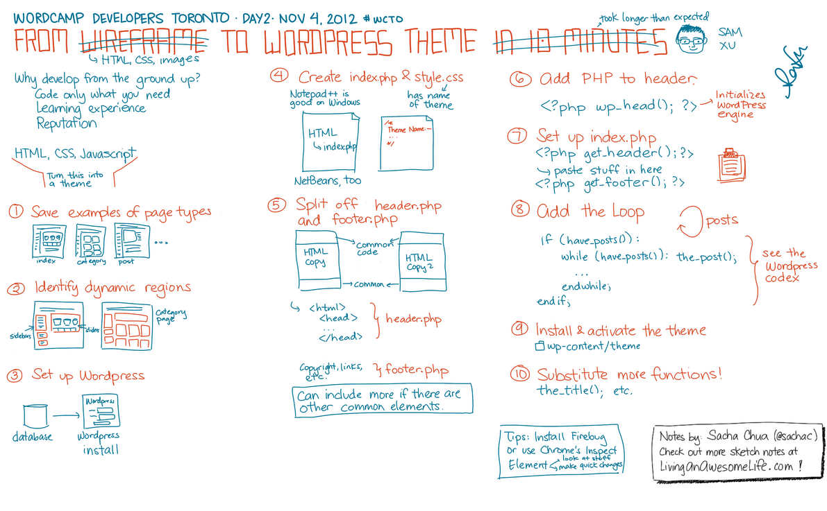 An illustration of Sam Xu's Toronto WordCamp Developers presentation by Sacha Chua (http://sachachua.com/)