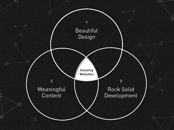 "Meaningful content is one of the three pillars of an amazing websites. This Venn diagram shows meaningful content, beautiful design, and rock-solid development overlapping in the centre, which is labeled ""Amazing Websites""."