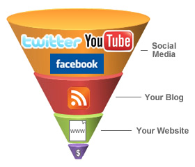 The funnel that drives visitors to a website includes outreach to many on social media, then your blog, your website, then, finally, some will be conversions at the focused end of the funnel.
