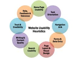 A diagram showing that heuristics affect the many interactions visitors have with websites.